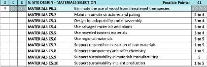 Portion of the SITES v2 Scorecard. Courtesy of the Sustainable Sites Initiative.