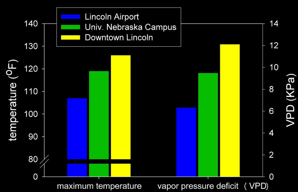 Figure 2. Urban heat effect on maximum temperature and vapor pressure deficit in Lincoln, NE, July 7, 1995. Lincoln Airport indicates conditions at National Service Office; conditions on Univ. Nebraska Campus and Downtown Lincoln were recorded using portable temperature and humidity loggers placed in tree crowns. Adapted from Cregg and Dix, 2001.